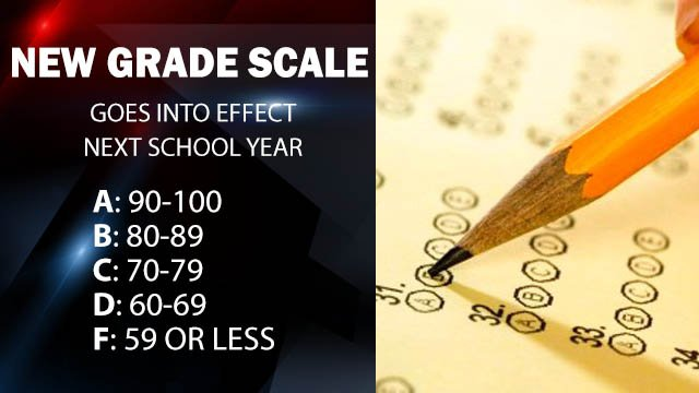 Point Grading Scale For Elementary Upstate school districts still ...