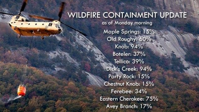 Fire containment as of Monday (file/FOX Carolina)