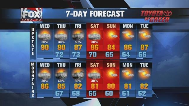 Slightly humid Wednesday with a few storms, cooler toward the weekend