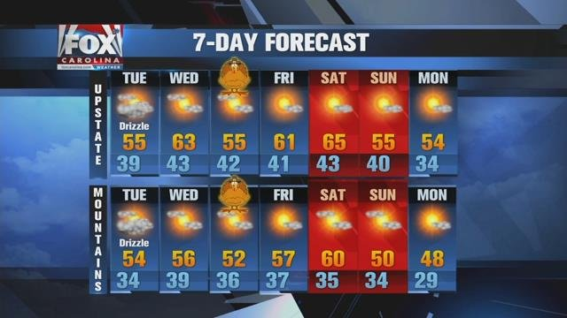Quiet local weather expected Thanksgiving week