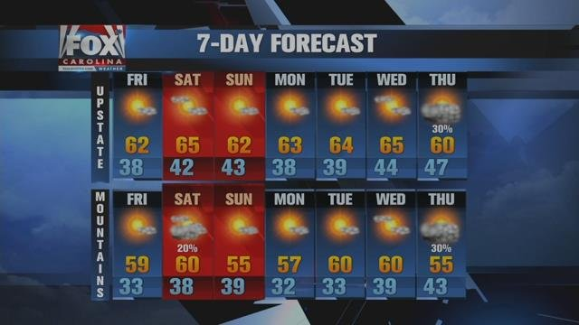 Black Friday weather will be a shopper's delight along with remainder of the weekend