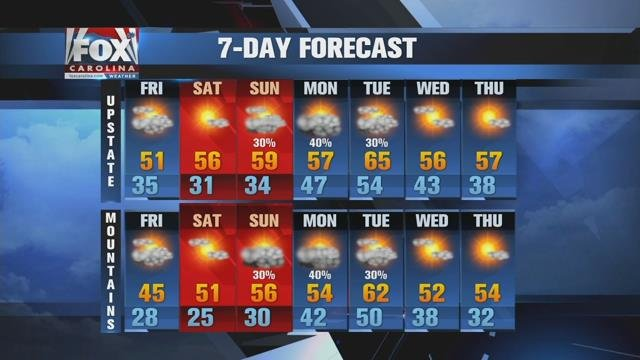 Cooler Friday, then watching for weekend showers