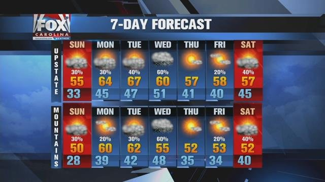 Gradual warming along with rain chances expected over next few days