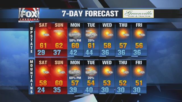 Warm weekend ahead before rain arrives Monday