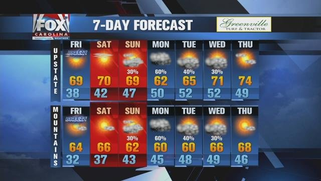 Cold start for Friday, sunny and mild afternoon
