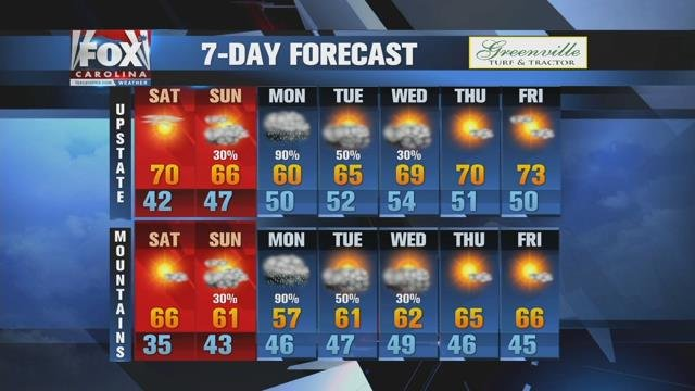 Sunny Saturday leads to rain by late Sunday