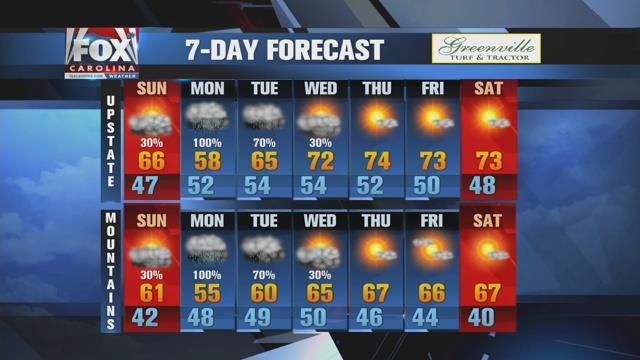 Mostly dry Sunday ahead of heavy rain Sunday night and Monday
