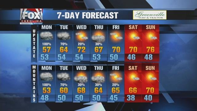 Heavy rain and possible flooding on Monday