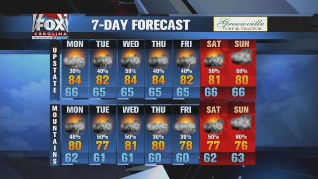 More afternoon rain chances next few days including Memorial Day weekend