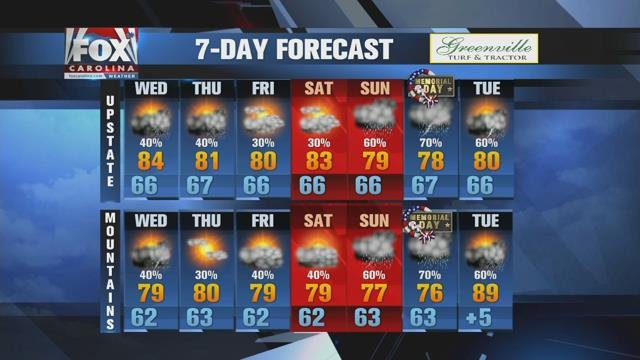 Afternoon showers next few days followed by more widespread rain Memorial Day weekend