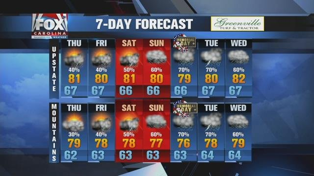 Afternoon showers/storms next few days ahead of heavier Memorial Day weekend rain