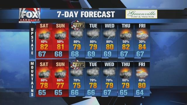 Weekend rain possible, heavier rain next week
