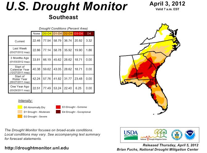 Drought conditions persist across Carolinas and GA.