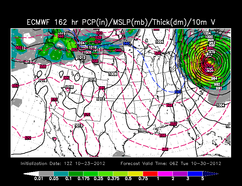Euro model for early next week