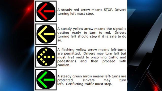 An explanation of the new four-head signal including the flashing yellow arrow. (Source: SCDOT)