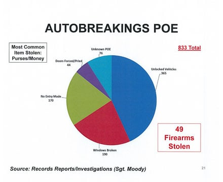 Greenville PD released a graph showing auto break-in statistics in the city for 2013. (Source: Greenville PD)